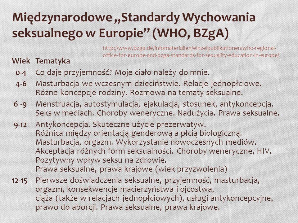 Międzynarodowe Standardy Wychowania seksualnego w Europie (WHO, BZgA) WiekTematyka 0-4Co daje przyjemność? Moje ciało należy do mnie. 4-6Masturbacja w