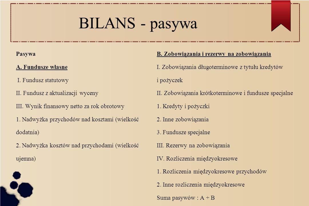 BILANS - pasywa Pasywa A. Fundusze własne I. Fundusz statutowy II. Fundusz z aktualizacji wyceny III. Wynik finansowy netto za rok obrotowy 1. Nadwyżk