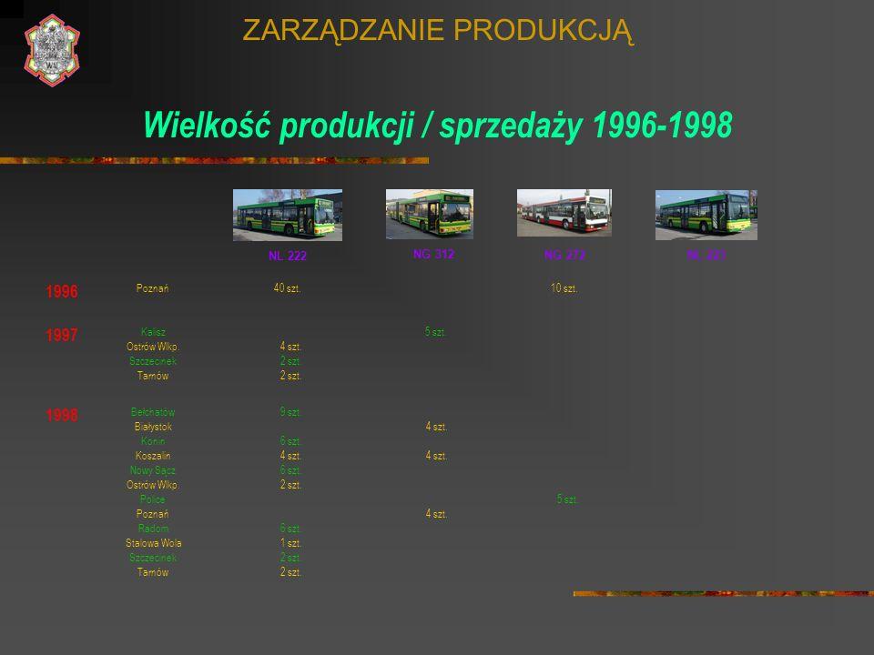 ZARZĄDZANIE PRODUKCJĄ Wielkość produkcji / sprzedaży 1996-1998 1996 NL 222 Poznań 1997 NG 312 Kalisz NG 272NL 223 Ostrów Wlkp. 40 szt.10 szt. 5 szt. 4