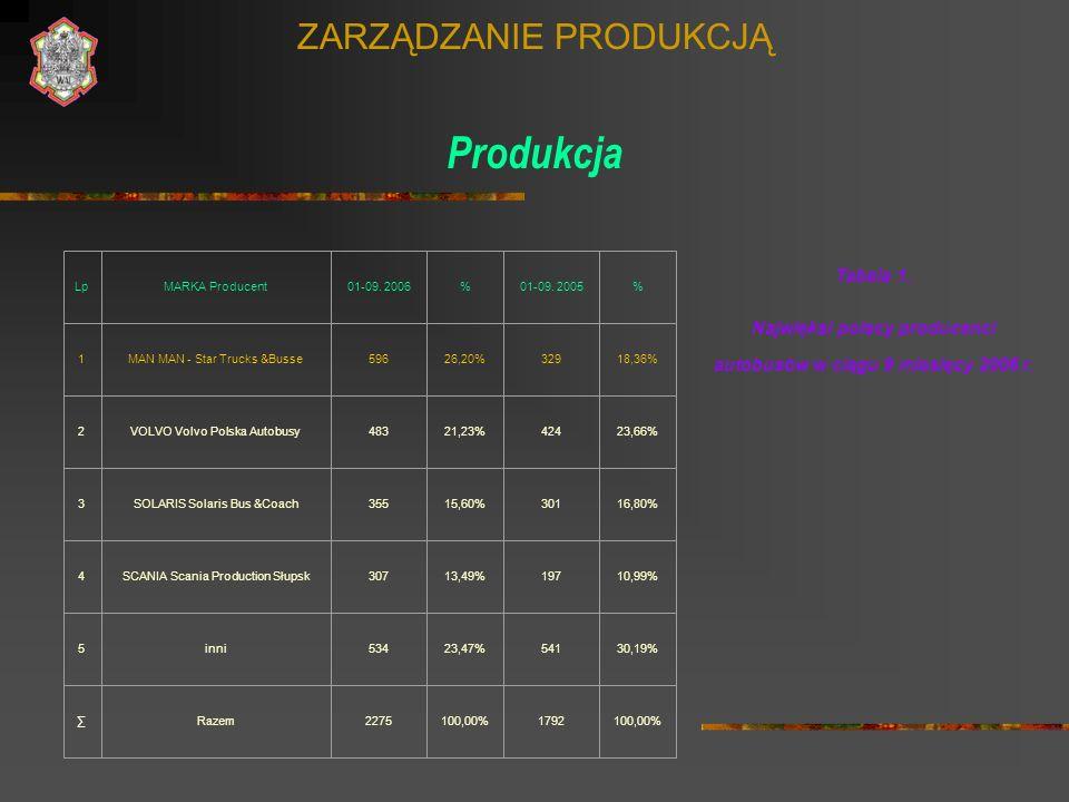 ZARZĄDZANIE PRODUKCJĄ Produkcja Tabela 1. Najwięksi polscy producenci autobusów w ciągu 9 miesięcy 2006 r. LpMARKA Producent01-09. 2006%01-09. 2005% 1
