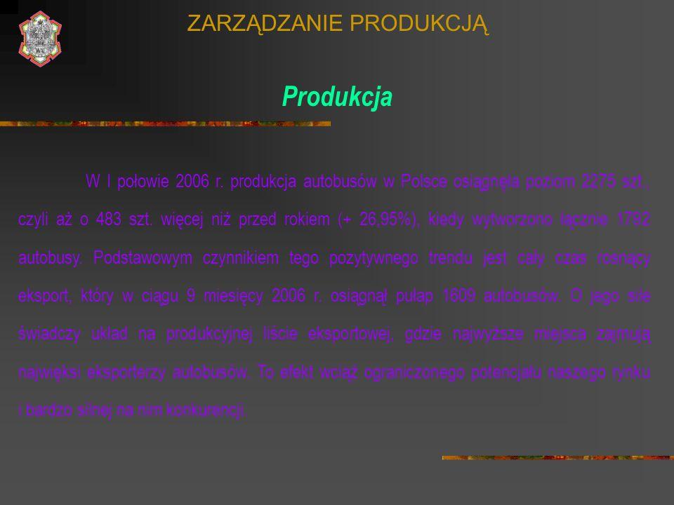 ZARZĄDZANIE PRODUKCJĄ Produkcja W I połowie 2006 r. produkcja autobusów w Polsce osiągnęła poziom 2275 szt., czyli aż o 483 szt. więcej niż przed roki