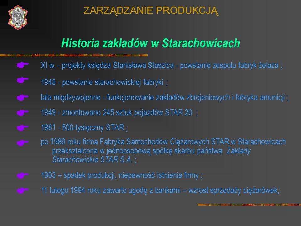 ZARZĄDZANIE PRODUKCJĄ Historia zakładów w Starachowicach 1948 - powstanie starachowickiej fabryki ; XI w. - projekty księdza Stanisława Staszica - pow