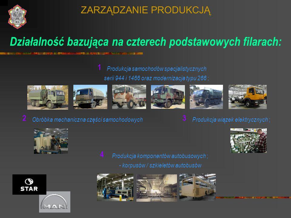 ZARZĄDZANIE PRODUKCJĄ Działalność bazująca na czterech podstawowych filarach: Produkcja samochodów specjalistycznych serii 944 i 1466 oraz modernizacj