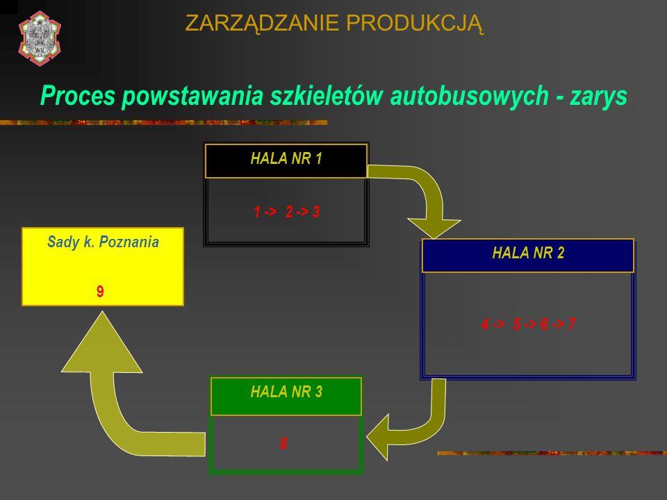 ZARZĄDZANIE PRODUKCJĄ Proces powstawania szkieletów autobusowych - zarys HALA NR 1 1 -> 2 -> 3 HALA NR 2 4 -> 5 -> 6 -> 7 HALA NR 3 8 Sady k. Poznania