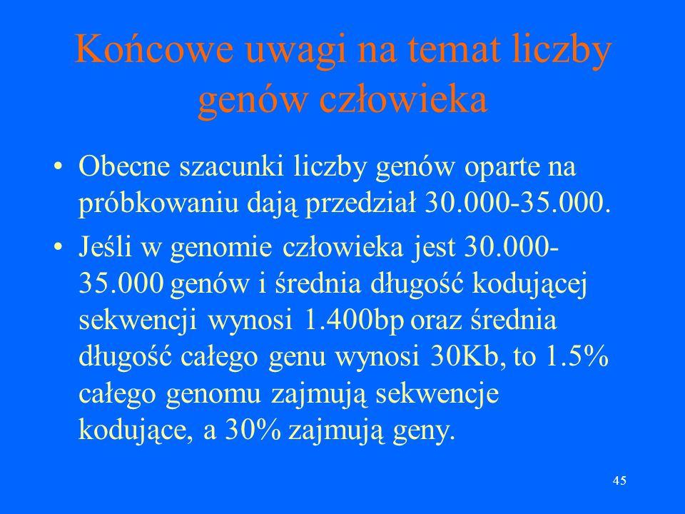 44 Initial Gene Index (IGI) W IGI jest 15.000 znanych genów i 17.000 predykcji nowych genów. Przyjmuje się, że bardziej realna liczba genów w IGI to 2