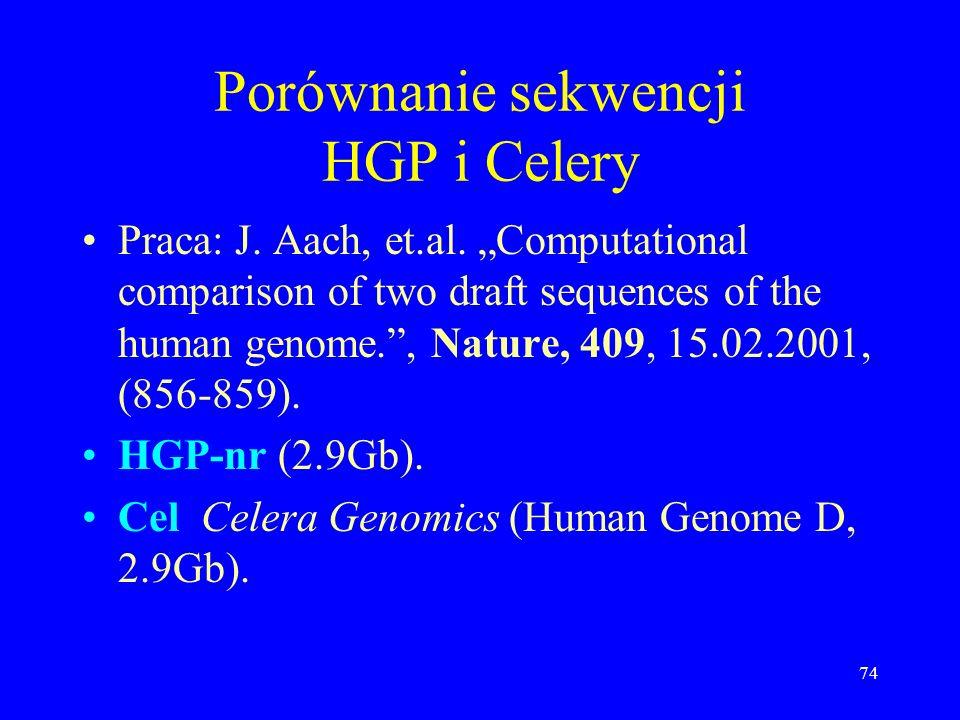 73 Duplikacje względem chromosomu 22 – rekordowo mało