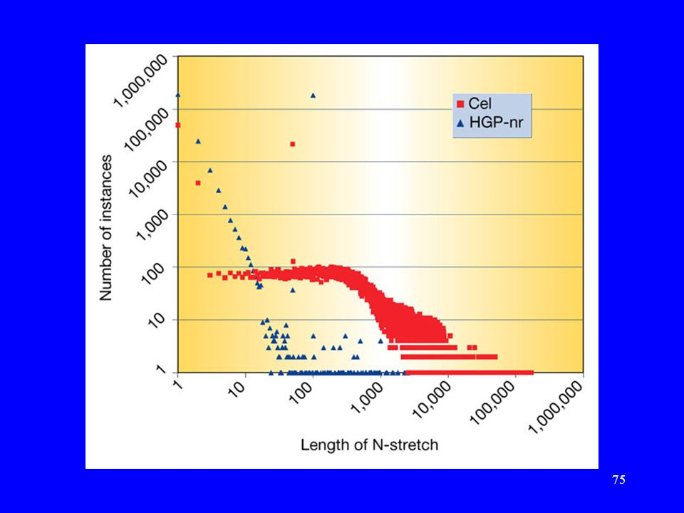 74 Porównanie sekwencji HGP i Celery Praca: J. Aach, et.al. Computational comparison of two draft sequences of the human genome., Nature, 409, 15.02.2