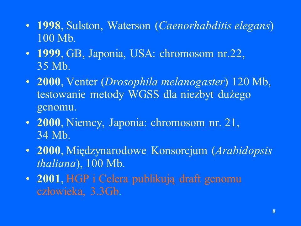 7 1995, J.C. Venter (Heamophilus influenzae) 1.8 Mb, metoda whole-genome shotgun sequencing. 1996, Międzynarodowe konsorcjum (Saccharomyces cerevisiae