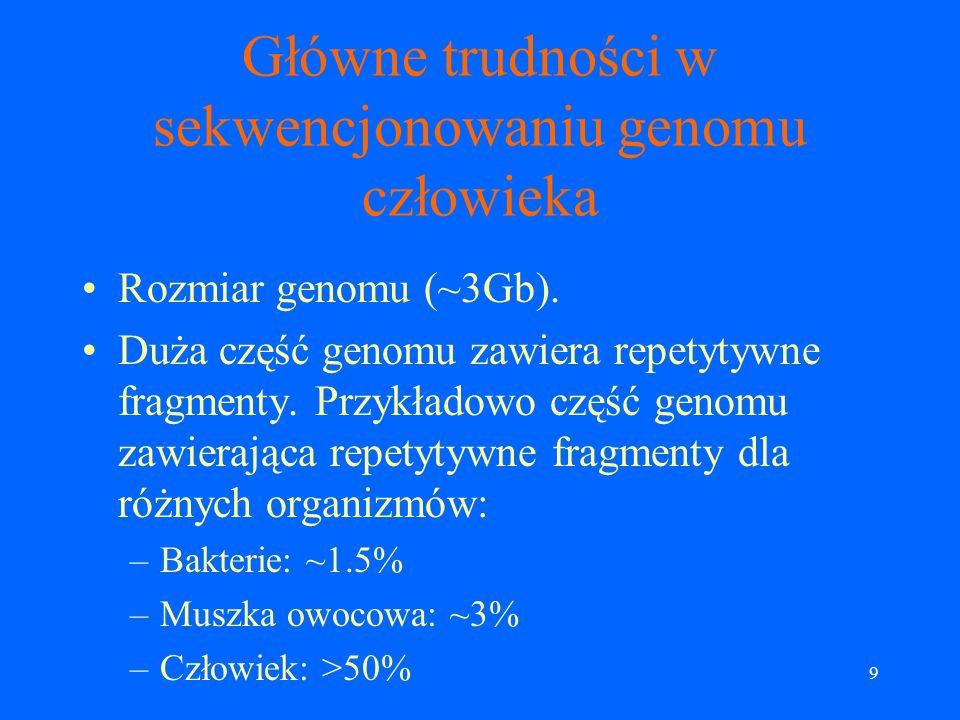 9 Główne trudności w sekwencjonowaniu genomu człowieka Rozmiar genomu (~3Gb).