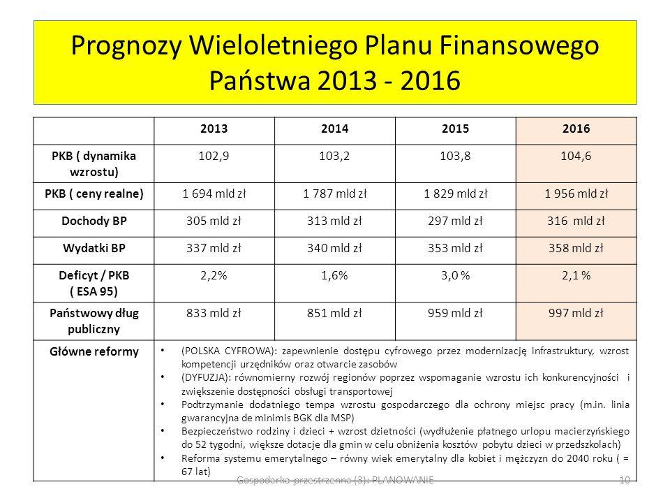 Prognozy Wieloletniego Planu Finansowego Państwa 2013 - 2016 2013201420152016 PKB ( dynamika wzrostu) 102,9103,2103,8104,6 PKB ( ceny realne)1 694 mld