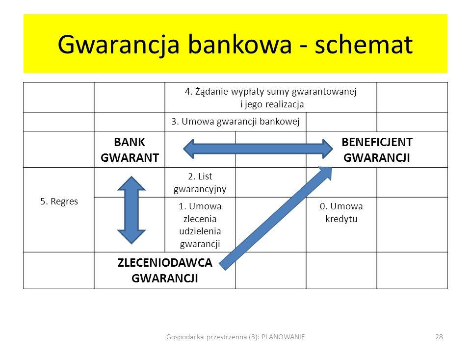 Gwarancja bankowa - schemat 4. Żądanie wypłaty sumy gwarantowanej i jego realizacja 3. Umowa gwarancji bankowej BANK GWARANT BENEFICJENT GWARANCJI 5.
