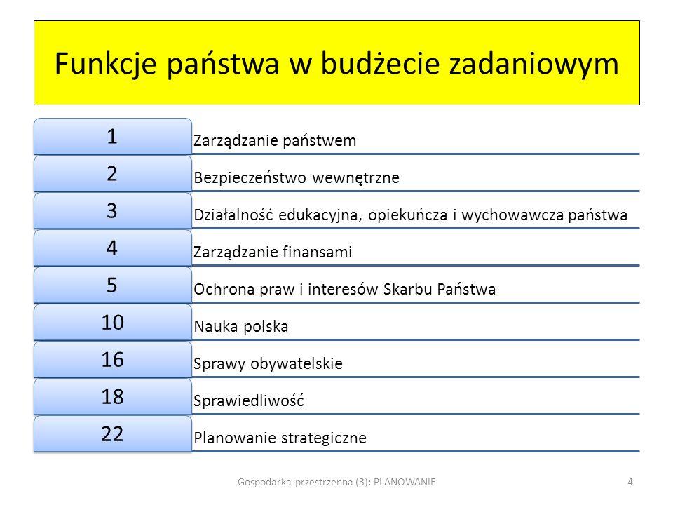Przykład klasyfikacji zadaniowej (1) Wydatki 14 Wydatki 15 Wydatki 16 F: Funkcja Z: Zadanie P: Podzadania / miernikiWartość bazowa 13 Efekt 14 Efekt 15 Efekt 16 F 6: Polityka gospodarcza kraju Z: Stabilny i zrównoważony rozwój gospodarki polskiej PKB PL per capita w relacji do PKB EU – 27 per capita 66%67%Wzrost71% Z: bezpieczeństwo energetyczne kraju Udział produkcji energii elektrycznej z paliw pochodzenia krajowego w krajowej produkcji energetycznej 94%85%Stabilny85% Nadwyżka mocy dyspozycyjnych elektrowni krajowych w stosunku do maksymalnego krajowego zapotrzebowania mocy 16%>10%stabilna>10% F3: Edukacja, wychowanie, opieka X złX + 0,01 mln zł X + 0,02 mln zł Z: Upowszechnienie przedszkolne Odsetek dzieci w wieku 3-5 lat objętych wychowaniem przedszkolnym 72,7%76Wzrost86% Gospodarka przestrzenna (3): PLANOWANIE5