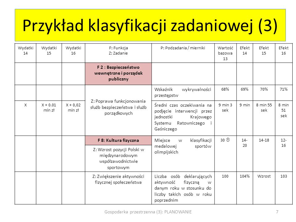 Przykład klasyfikacji zadaniowej (3) Wydatki 14 Wydatki 15 Wydatki 16 F: Funkcja Z: Zadanie P: Podzadania / miernikiWartość bazowa 13 Efekt 14 Efekt 1
