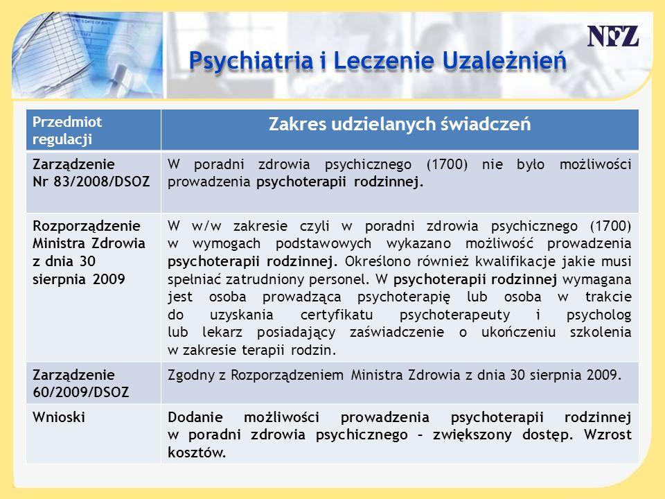 Treść slajdu…. Przedmiot regulacji Zakres udzielanych świadczeń Zarządzenie Nr 83/2008/DSOZ W poradni zdrowia psychicznego (1700) nie było możliwości
