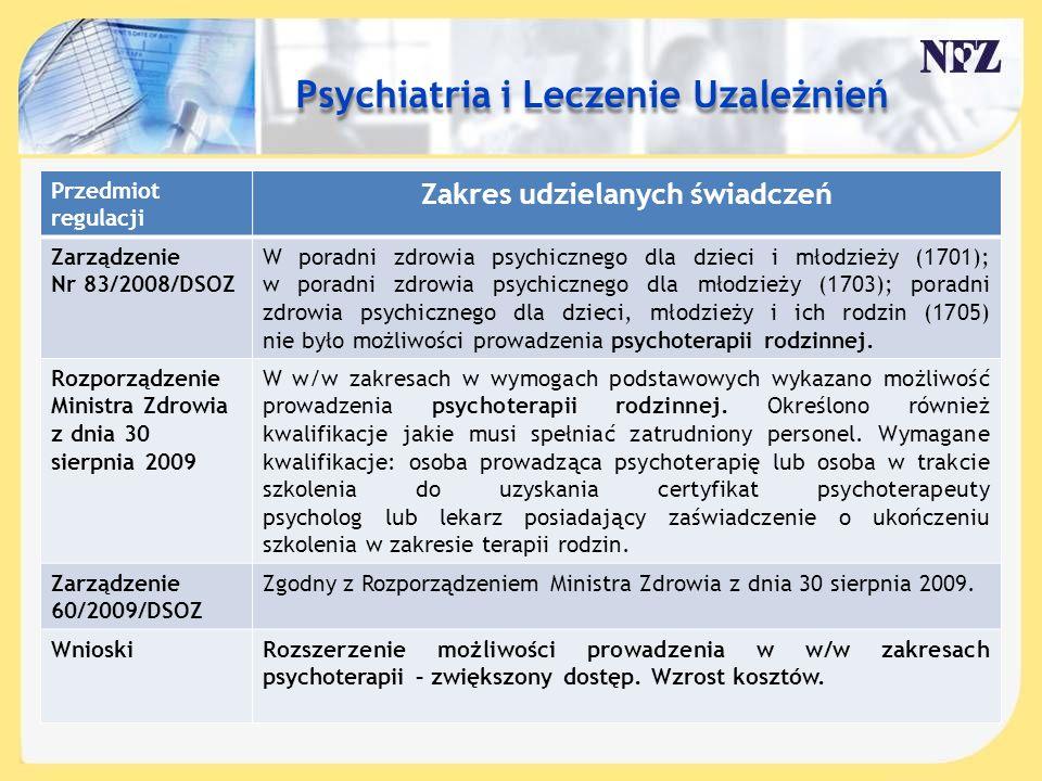 Treść slajdu…. Przedmiot regulacji Zakres udzielanych świadczeń Zarządzenie Nr 83/2008/DSOZ W poradni zdrowia psychicznego dla dzieci i młodzieży (170