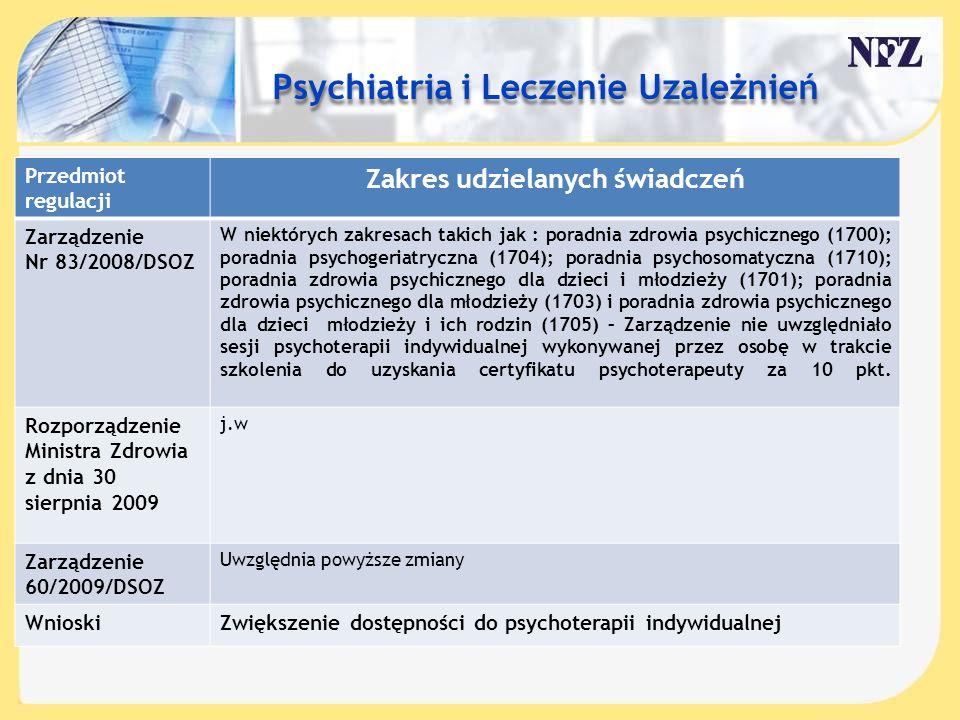 Treść slajdu…. Przedmiot regulacji Zakres udzielanych świadczeń Zarządzenie Nr 83/2008/DSOZ W niektórych zakresach takich jak : poradnia zdrowia psych