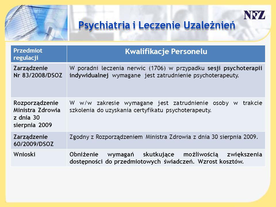 Treść slajdu…. Przedmiot regulacji Kwalifikacje Personelu Zarządzenie Nr 83/2008/DSOZ W poradni leczenia nerwic (1706) w przypadku sesji psychoterapii