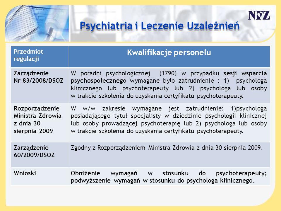 Treść slajdu…. Przedmiot regulacji Kwalifikacje personelu Zarządzenie Nr 83/2008/DSOZ W poradni psychologicznej (1790) w przypadku sesji wsparcia psyc