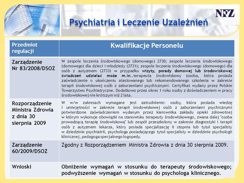 Treść slajdu…. Przedmiot regulacji Kwalifikacje Personelu Zarządzenie Nr 83/2008/DSOZ W zespole leczenia środowiskowego (domowego) 2730; zespole lecze