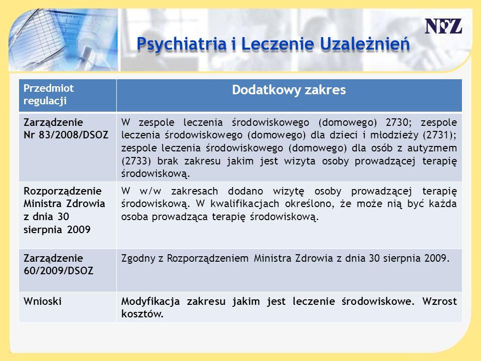Treść slajdu…. Przedmiot regulacji Dodatkowy zakres Zarządzenie Nr 83/2008/DSOZ W zespole leczenia środowiskowego (domowego) 2730; zespole leczenia śr