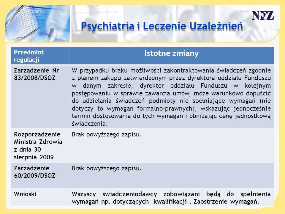 Treść slajdu…. Przedmiot regulacji Istotne zmiany Zarządzenie Nr 83/2008/DSOZ W przypadku braku możliwości zakontraktowania świadczeń zgodnie z planem