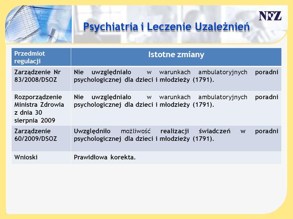 Treść slajdu…. Przedmiot regulacji Istotne zmiany Zarządzenie Nr 83/2008/DSOZ Nie uwzględniało w warunkach ambulatoryjnych poradni psychologicznej dla