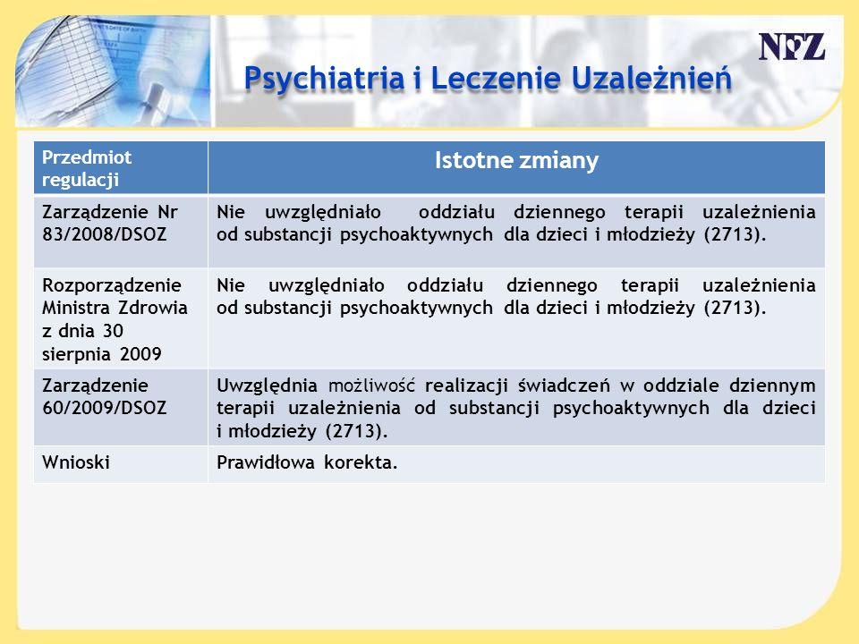 Treść slajdu…. Przedmiot regulacji Istotne zmiany Zarządzenie Nr 83/2008/DSOZ Nie uwzględniało oddziału dziennego terapii uzależnienia od substancji p
