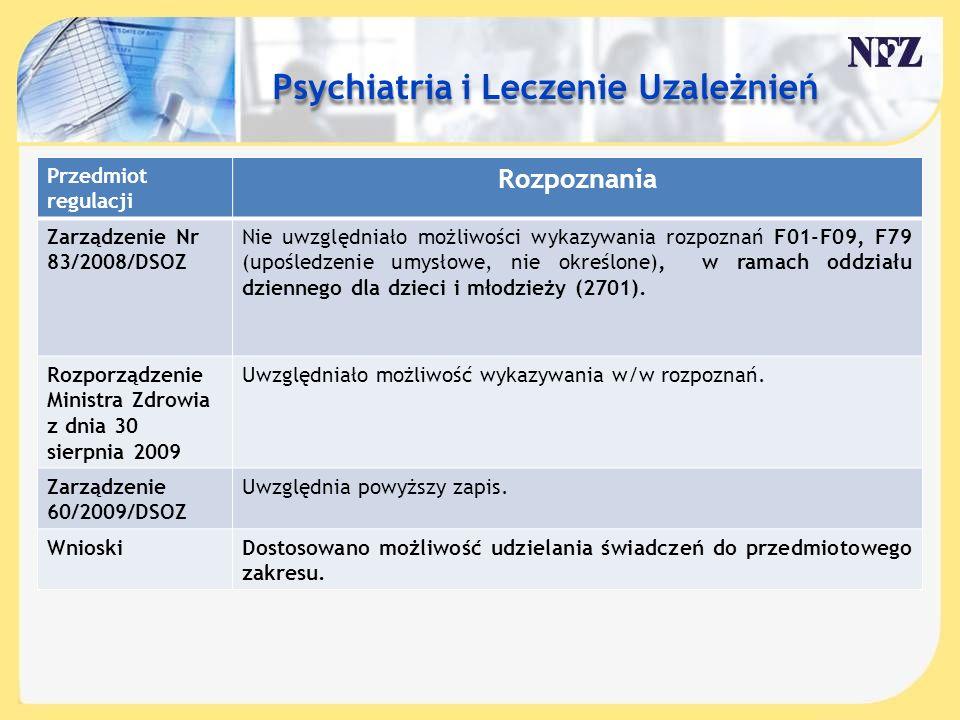 Treść slajdu…. Przedmiot regulacji Rozpoznania Zarządzenie Nr 83/2008/DSOZ Nie uwzględniało możliwości wykazywania rozpoznań F01-F09, F79 (upośledzeni