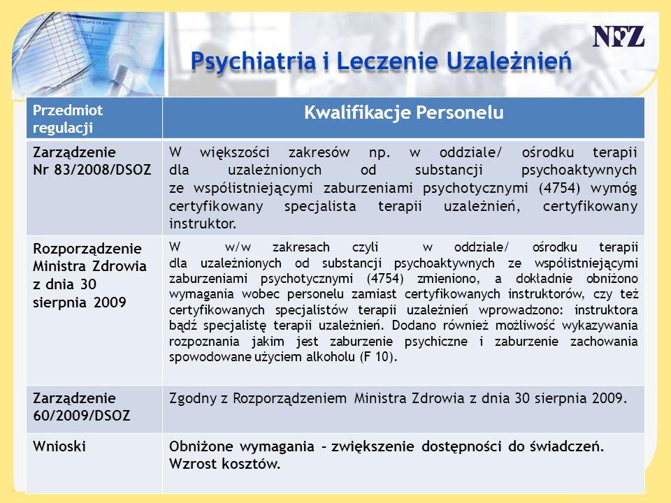 Treść slajdu…. Przedmiot regulacji Kwalifikacje Personelu Zarządzenie Nr 83/2008/DSOZ W większości zakresów np. w oddziale/ ośrodku terapii dla uzależ