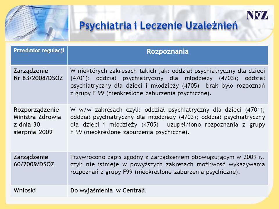 Treść slajdu…. Przedmiot regulacji Rozpoznania Zarządzenie Nr 83/2008/DSOZ W niektórych zakresach takich jak: oddział psychiatryczny dla dzieci (4701)