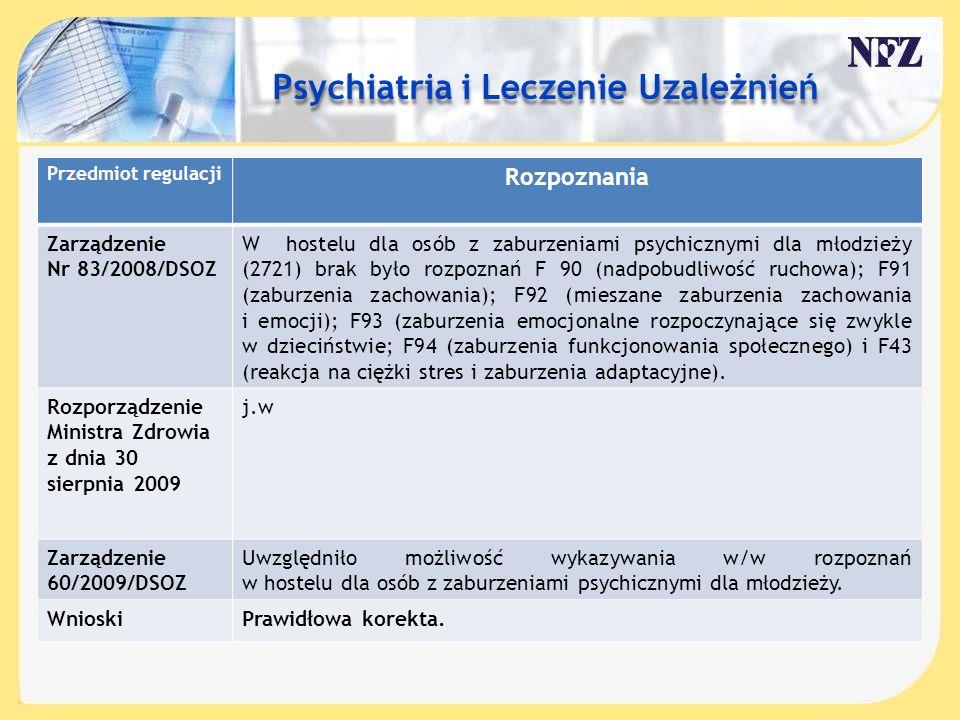 Treść slajdu…. Przedmiot regulacji Rozpoznania Zarządzenie Nr 83/2008/DSOZ W hostelu dla osób z zaburzeniami psychicznymi dla młodzieży (2721) brak by