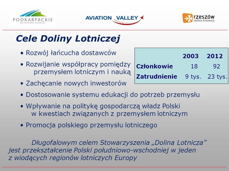 Rozwój łańcucha dostawców Rozwijanie współpracy pomiędzy przemysłem lotniczym i nauką Zachęcanie nowych inwestorów Dostosowanie systemu edukacji do potrzeb przemysłu Wpływanie na politykę gospodarczą władz Polski w kwestiach związanych z przemysłem lotniczym Promocja polskiego przemysłu lotniczego Cele Doliny Lotniczej 2003 2012 Członkowie 18 92 Zatrudnienie 9 tys.