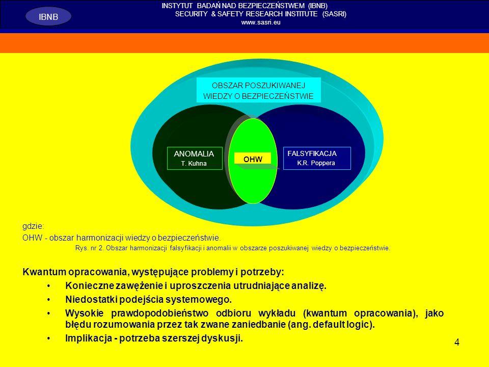 25 INSTYTUT BADAŃ NAD BEZPIECZEŃSTWEM (IBNB) SECURITY & SAFETY RESEARCH INSTITUTE (SASRI) www.sasri.eu IBNB Badanie bezpieczeństwa wobec złożonych wyzwań i zagrożeń w XXI wieku, jest koniecznością, która wymaga systematycznego i równoległego badania paradygmatów nauki o bezpieczeństwie.