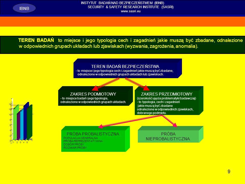 30 INSTYTUT BADAŃ NAD BEZPIECZEŃSTWEM (IBNB) SECURITY & SAFETY RESEARCH INSTITUTE (SASRI) www.sasri.eu IBNB Ontologiczne, epistemologiczne i fenomenologiczne ujęcie badań nad bezpieczeństwem i jego paradygmatami jako teoria poznania umożliwia: a)badanie zastosowanych rozwiązań w procesie zrządzania nim; b)jako poznanie naukowe umożliwia rozróżnienie zachowań materialno- karnych, subsumpcjonowanych jako lekkomyślność, niedbalstwo, nadużycie uprawnień czy też niedopełnienie obowiązków; c)wykorzystanie tych badań, jako sposobu rozróżnienia między wiedzą i niewiedzą oraz identyfikacji źródeł tej niewiedzy oraz kształtowanie procesów dydaktycznych.