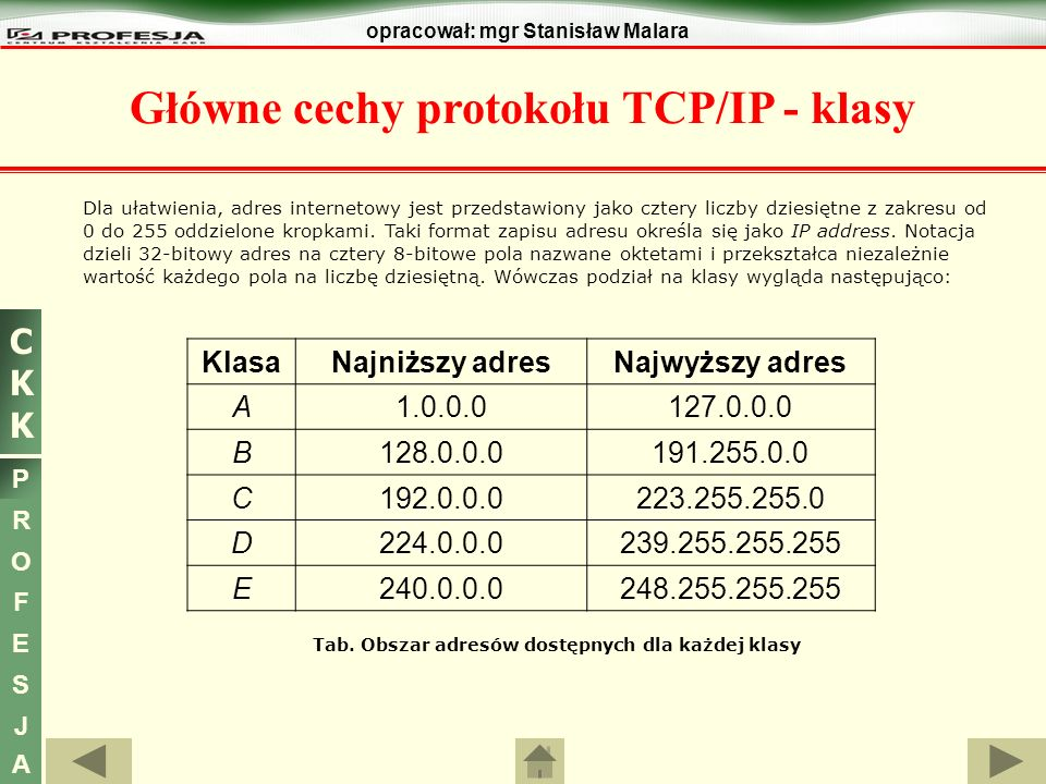 CKKCKK P R O F E S J A opracował: mgr Stanisław Malara Dla ułatwienia, adres internetowy jest przedstawiony jako cztery liczby dziesiętne z zakresu od