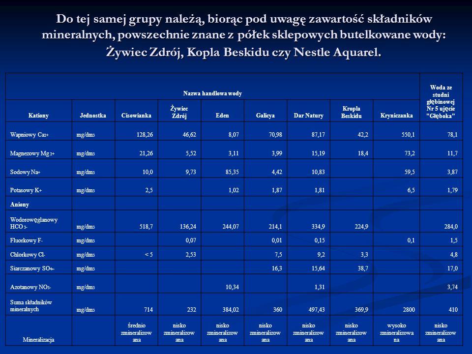 Mity i fakty 1. Twardość wody