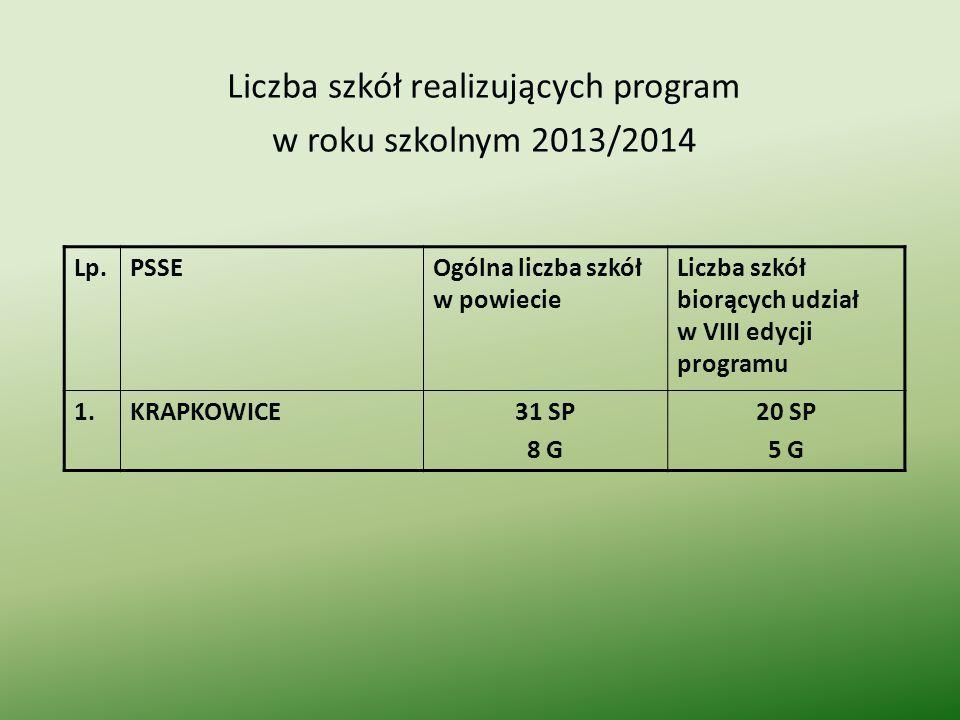 Liczba szkół realizujących program w roku szkolnym 2013/2014 Lp.PSSEOgólna liczba szkół w powiecie Liczba szkół biorących udział w VIII edycji program