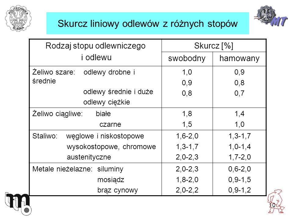 10 Skurcz liniowy odlewów z różnych stopów Rodzaj stopu odlewniczego i odlewu Skurcz [%] swobodnyhamowany Żeliwo szare: odlewy drobne i średnie odlewy