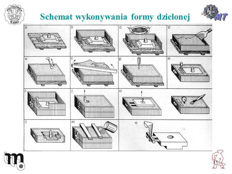 11 Schemat wykonywania formy dzielonej