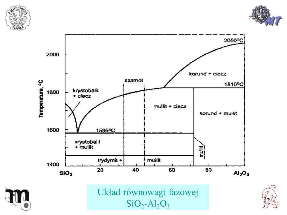 17 Układ równowagi fazowej SiO 2 -Al 2 O 3