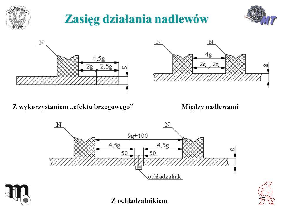 24 Zasięg działania nadlewów Z wykorzystaniem efektu brzegowegoMiędzy nadlewami Z ochładzalnikiem