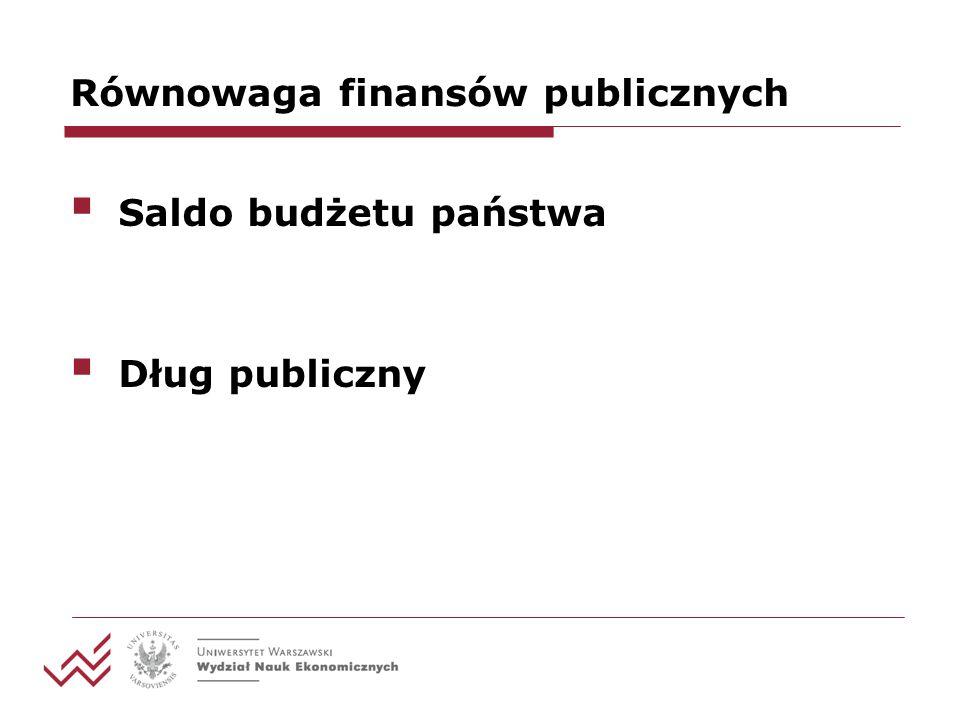 Równowaga finansów publicznych Saldo budżetu państwa Dług publiczny