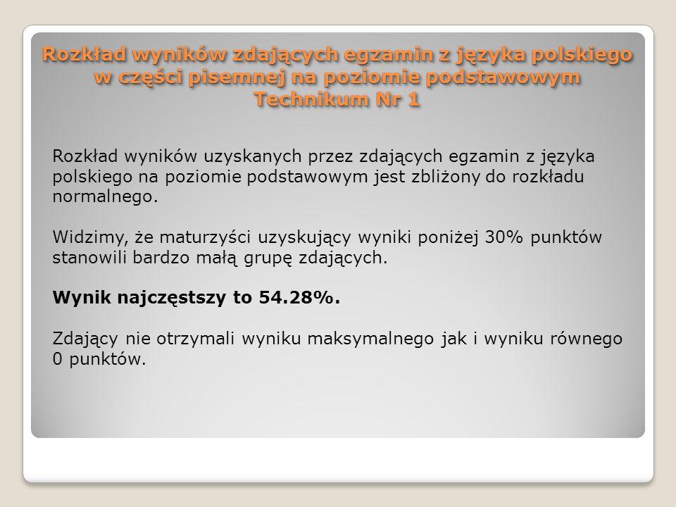Rozkład wyników zdających egzamin z języka polskiego w części pisemnej na poziomie podstawowym Technikum Nr 1 Rozkład wyników uzyskanych przez zdający