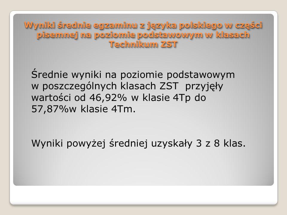 Wyniki średnie egzaminu z języka polskiego w części pisemnej na poziomie podstawowym w klasach Technikum ZST Średnie wyniki na poziomie podstawowym w