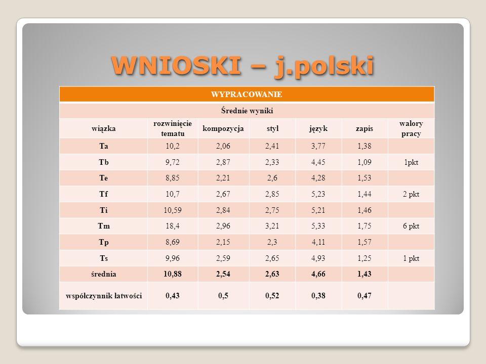 WNIOSKI – j.polski WYPRACOWANIE Średnie wyniki wiązka rozwinięcie tematu kompozycjastyljęzykzapis walory pracy Ta10,22,062,413,771,38 Tb9,722,872,334,