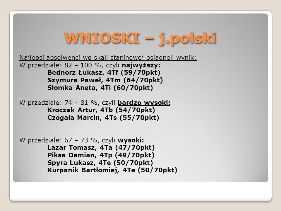 WNIOSKI – j.polski Najlepsi absolwenci wg skali staninowej osiągnęli wynik: W przedziale: 82 – 100 %, czyli najwyższy: Bednorz Łukasz, 4Tf (59/70pkt)