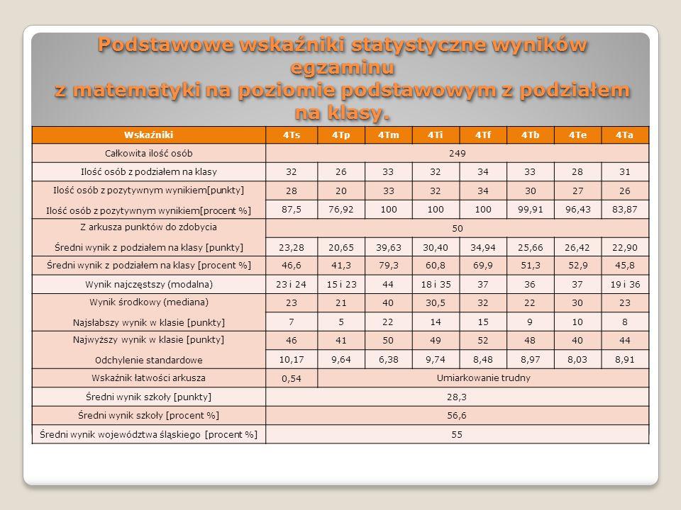 Podstawowe wskaźniki statystyczne wyników egzaminu z matematyki na poziomie podstawowym z podziałem na klasy. Wskaźniki4Ts4Tp4Tm4Ti4Tf4Tb4Te4Ta Całkow