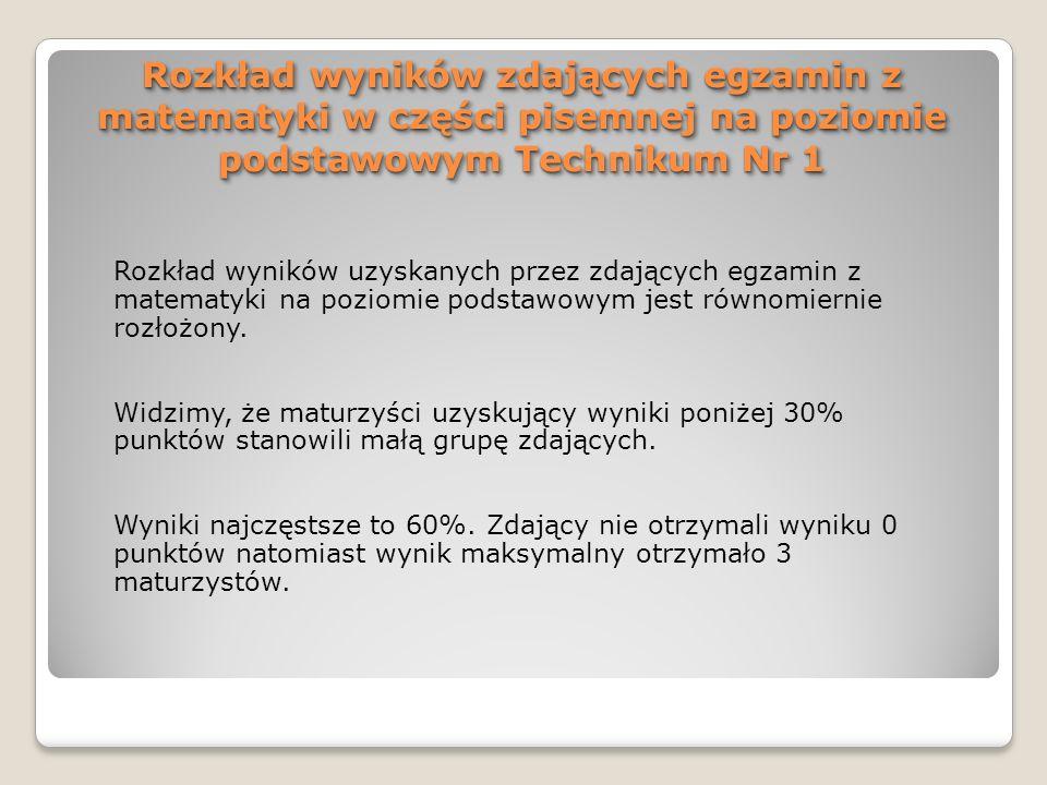 Rozkład wyników zdających egzamin z matematyki w części pisemnej na poziomie podstawowym Technikum Nr 1 Rozkład wyników uzyskanych przez zdających egz
