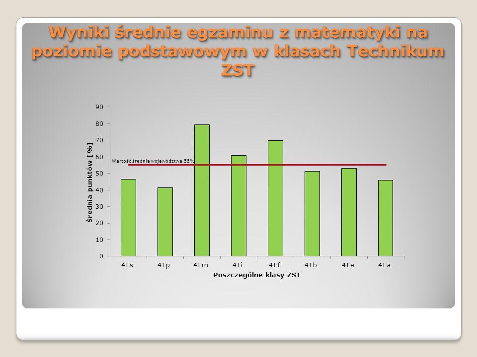 Wyniki średnie egzaminu z matematyki na poziomie podstawowym w klasach Technikum ZST Wartość średnia województwa 55%