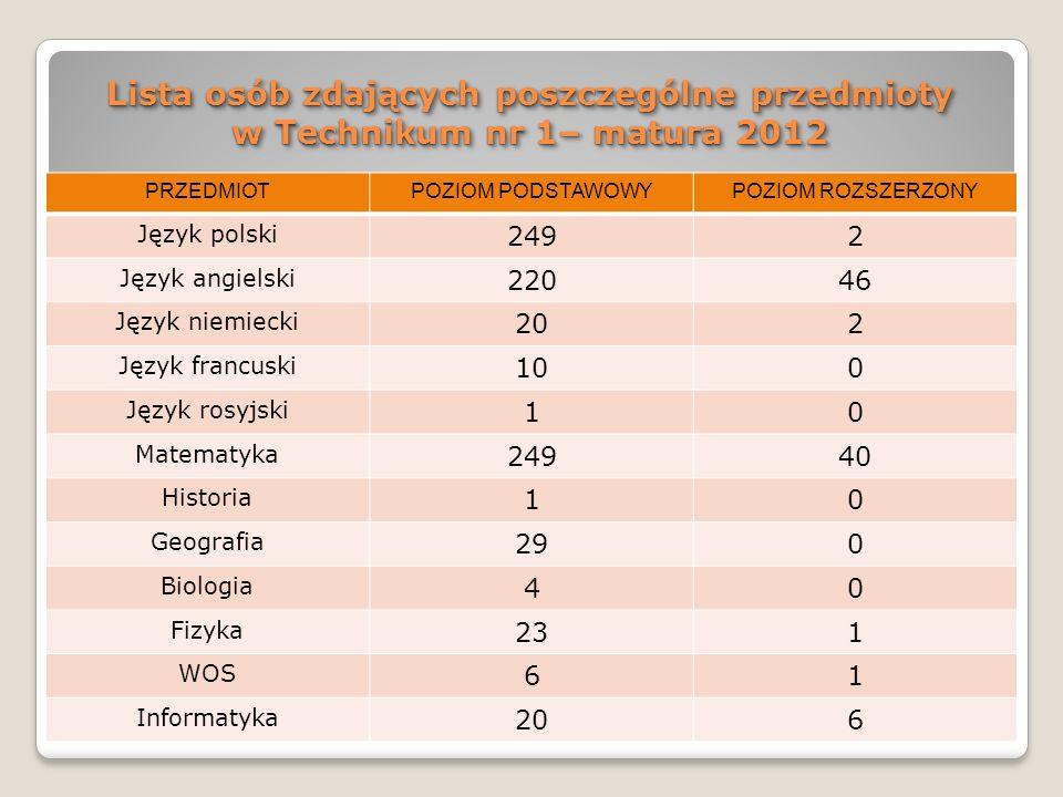 Lista osób zdających poszczególne przedmioty w Technikum nr 1– matura 2012 PRZEDMIOTPOZIOM PODSTAWOWYPOZIOM ROZSZERZONY Język polski 2492 Język angiel